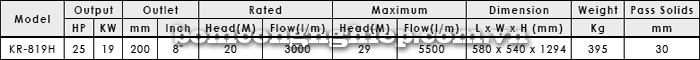 Máy bơm thả chìm APP KR 819H bảng thông số kỹ thuật