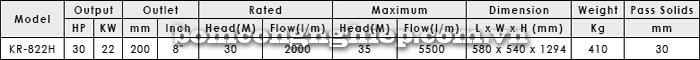 Máy bơm thả chìm APP KR 822H bảng thông số kỹ thuật