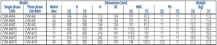 Máy bơm trục đứng Ebara CVM-A bảng thông số kỹ thuật