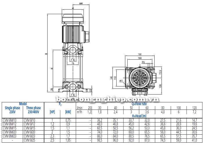 Máy bơm trục đứng Ebara CVM-B bảng thông số kích thước