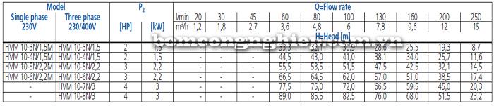 Máy bơm trục đứng Ebara HVM 10 bảng thông số kỹ thuật