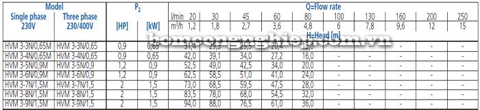 Máy bơm trục đứng Ebara HVM 3 bảng thông số kỹ thuật