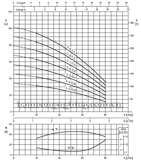 Máy bơm trục đứng Ebara HVM 3 biểu đồ lưu lượng