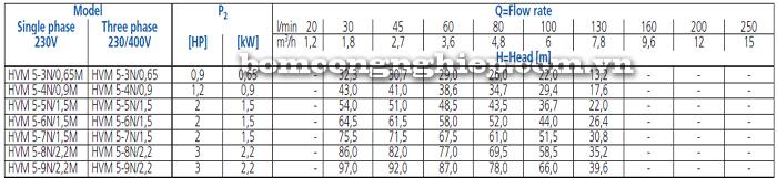 Máy bơm trục đứng Ebara HVM 5 bảng thông số kỹ thuật