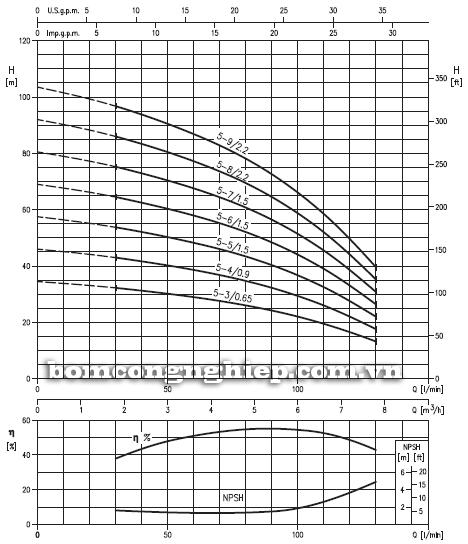 Máy bơm trục đứng Ebara HVM 5 biểu đồ lưu lượng