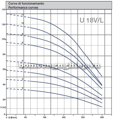 Máy bơm trục đứng Matra U18V biểu đồ lưu lượng