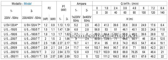 Máy bơm trục đứng Matra ULTRA 5V bảng thông số kỹ thuật