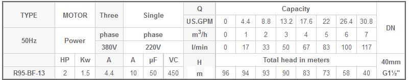 Máy bơm chìm 4 INCH Mastra R95-BF-13 bảng thông số kỹ thuật