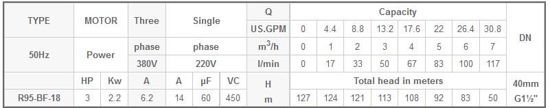 Máy bơm chìm 4 INCH Mastra R95-BF-18 bảng thông số kỹ thuật