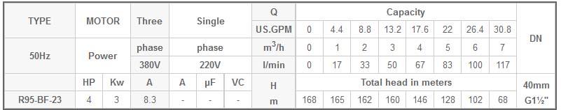 Máy bơm chìm 4 INCH Mastra R95-BF-23 bảng thông số kỹ thuật