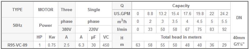 Máy bơm chìm 4 INCH Mastra R95-VC-09 bảng thông số kỹ thuật