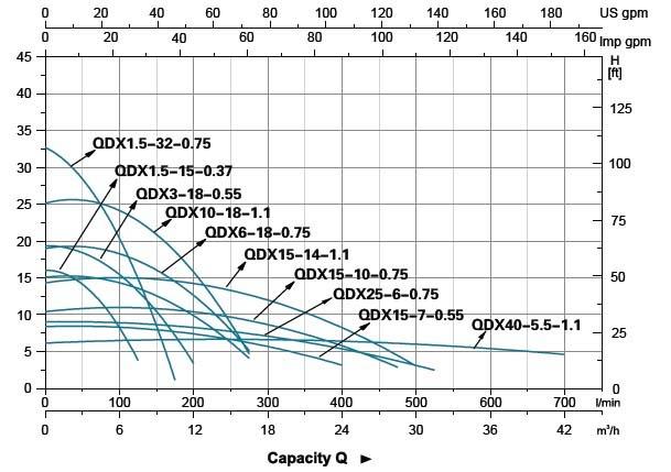 Máy bơm chìm LEO QDX3-18 biểu đồ lưu lượng cột áp