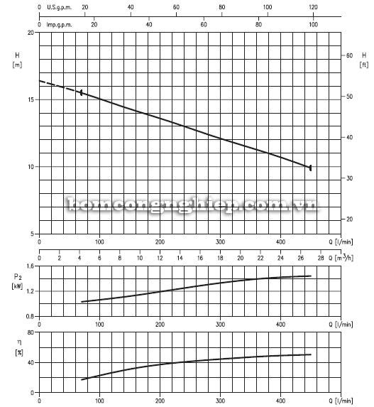 Máy bơm chìm nước thải Ebara 65DL biểu đồ lưu lượng