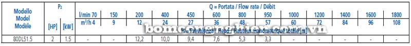 Máy bơm chìm nước thải Ebara 80DL bảng thông số kỹ thuật