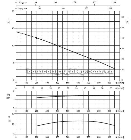 Máy bơm chìm nước thải Ebara 80DL biểu đồ lưu lượng
