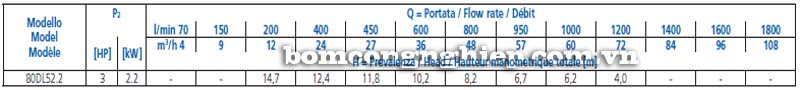 Máy bơm chìm nước thải Ebara 80DL5 bảng thông số kỹ thuật