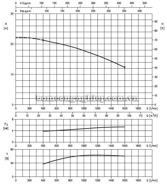 Máy bơm chìm nước thải Ebara 80DLC biểu đồ lưu lượng