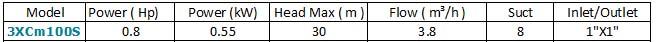 Máy bơm nước đa tầng cánh LEO 3XCm100S bảng thông số kỹ thuật