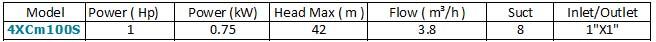 Máy bơm nước đa tầng cánh LEO 4XCm100S bảng thông số kỹ thuật
