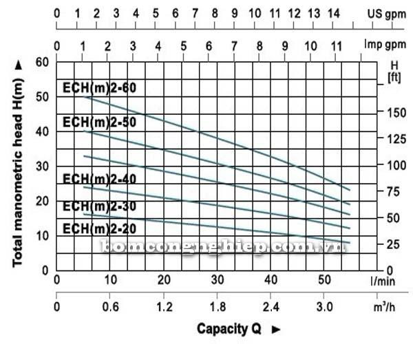 Máy bơm nước đa tầng cánh LEO ECH2-50 bảng thông số kỹ thuật biểu đồ thông số hoạt động