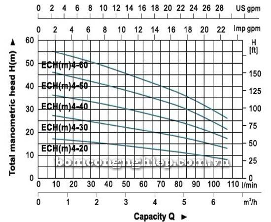 Máy bơm nước đa tầng cánh LEO ECH4-30 biểu đồ hoạt động