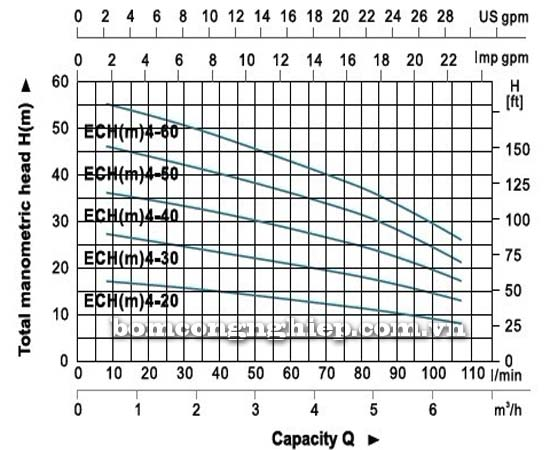 Máy bơm nước đa tầng cánh LEO ECH4-40 biểu đồ hoạt động