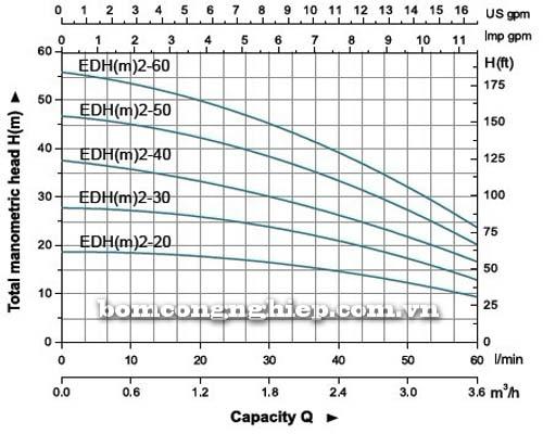 Máy bơm nước đầu Inox LEO EDH2-40 biểu đồ thông số hoạt động