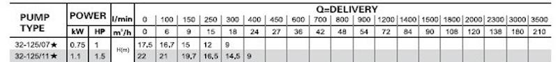 Máy bơm nước LEO XST 32-125 bảng thông số kỹ thuật