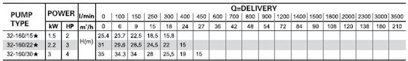 Máy bơm nước LEO XST 32-160 bảng thông số kỹ thuật