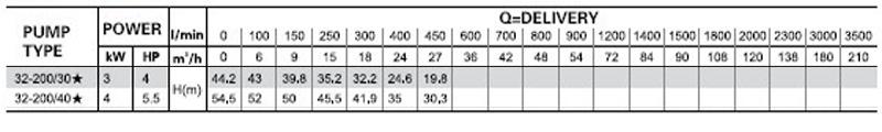 Máy bơm nước LEO XST 32-200 bảng thông số kỹ thuật