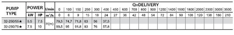 Máy bơm nước LEO XST 32-250 bảng thông số kỹ thuật