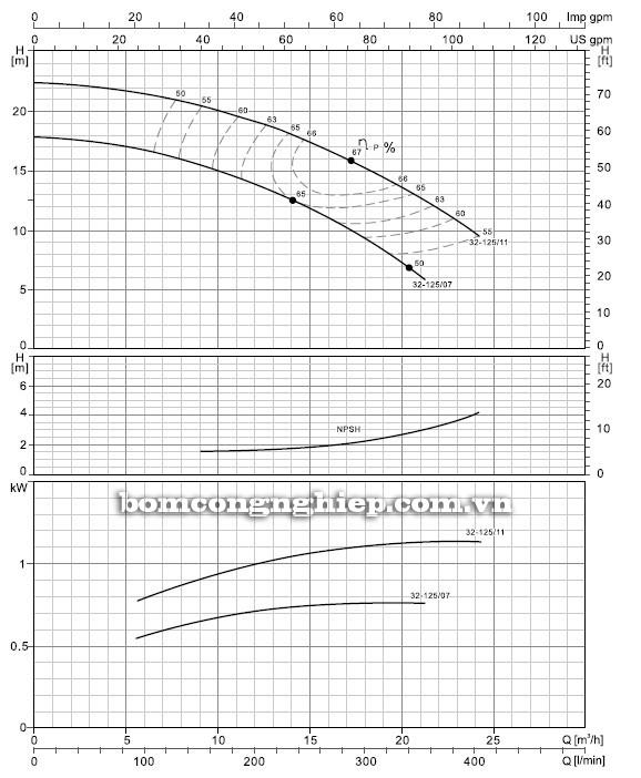 Máy bơm nước LEO XST 40-125 biểu đồ hoạt động