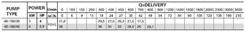 Máy bơm nước LEO XST 40-160 bảng thông số kỹ thuật