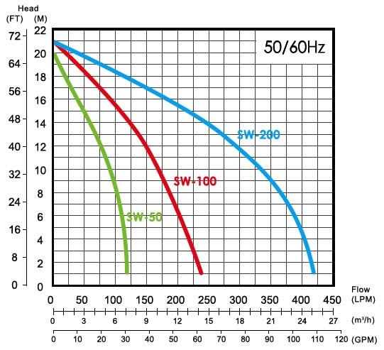 Máy bơm nước ly tâm APP SW-50 biểu đồ lưu lượng