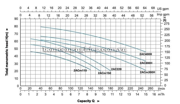 Máy bơm nước ly tâm LEO 2ACm150 biểu đồ hoạt động
