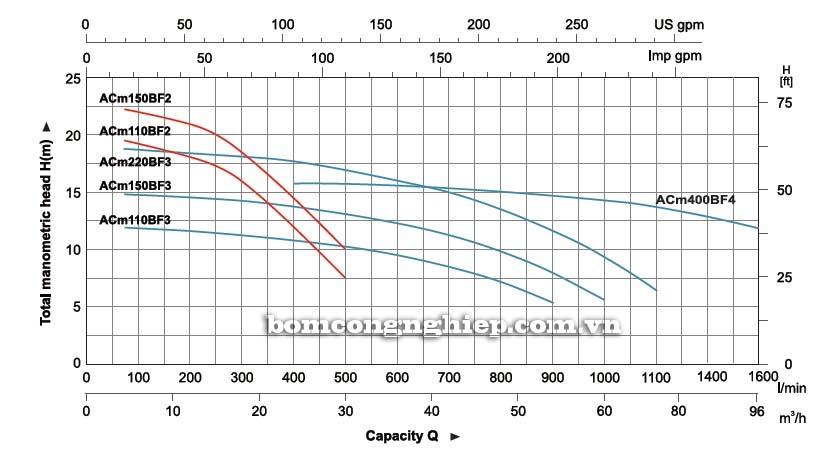 Máy bơm nước ly tâm LEO ACm150BF2 biểu đồ hoạt động