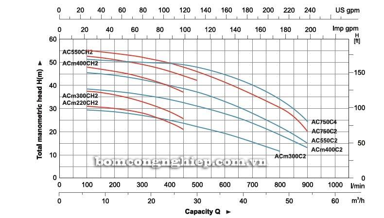 Máy bơm nước ly tâm LEO ACm220C biểu đồ hoạt động