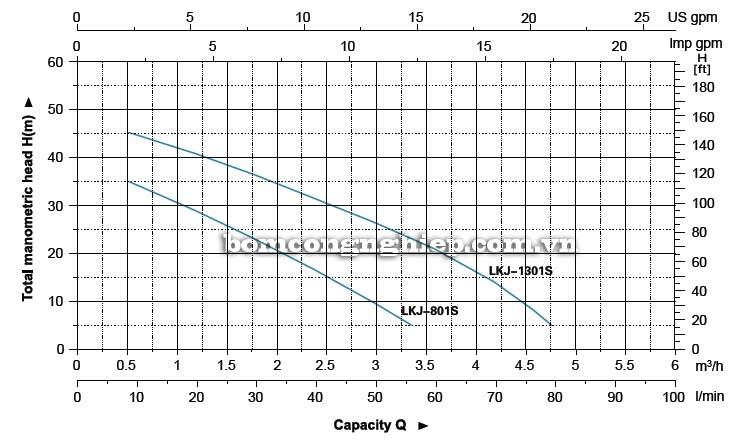 Máy bơm nước tăng áp LEO LKJ-801S biểu đồ hoạt động