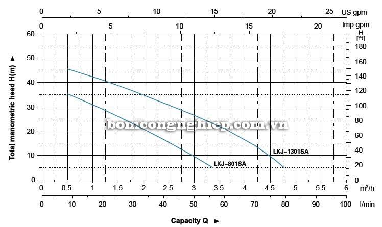 Máy bơm nước tăng áp LEO LKJ-801SA biểu đồ hoạt động