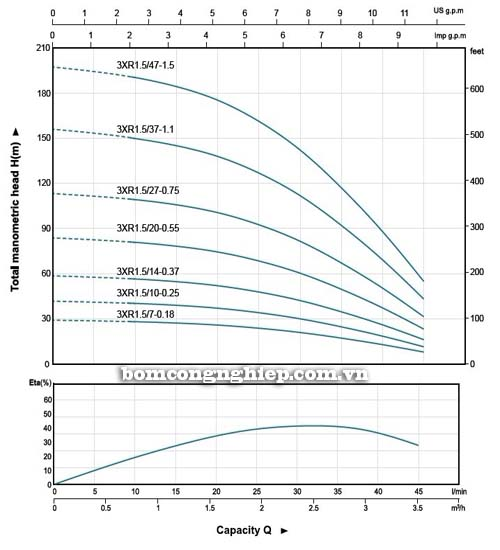 Máy bơm nước thả chìm LEO 3XR biểu đồ hoạt động