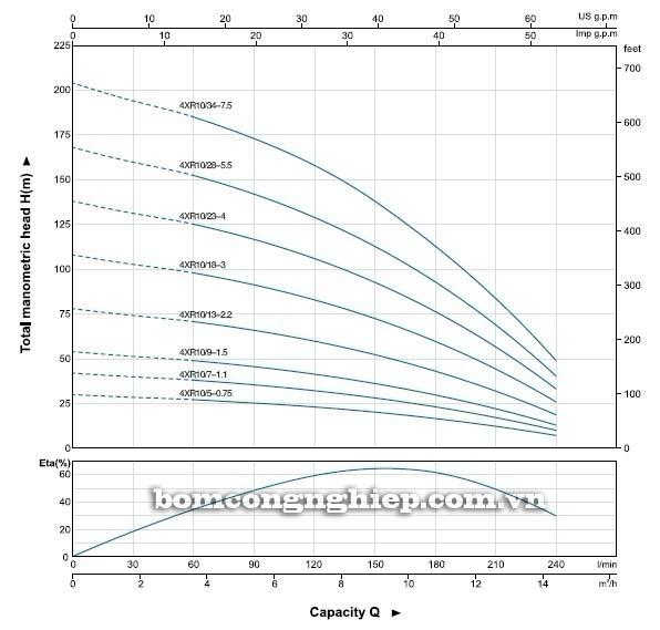 Máy bơm nước thả chìm LEO 4XR10 biểu đồ hoạt động