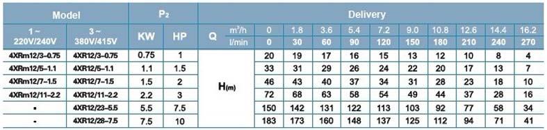 Máy bơm nước thả chìm LEO 4XR12 bảng thông số kỹ thuật