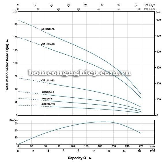 Máy bơm nước thả chìm LEO 4XR12 biểu đồ thông số hoạt động