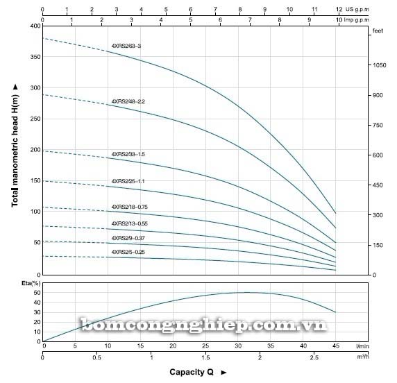 Máy bơm nước thả chìm LEO 4XRS2 biểu đồ hoạt động