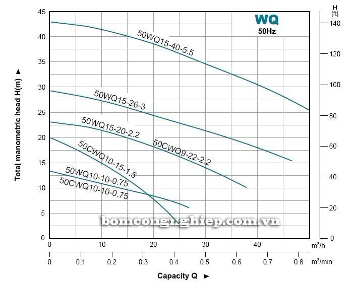 Máy bơm nước thải LEO 50WQ biểu đồ hoạt động
