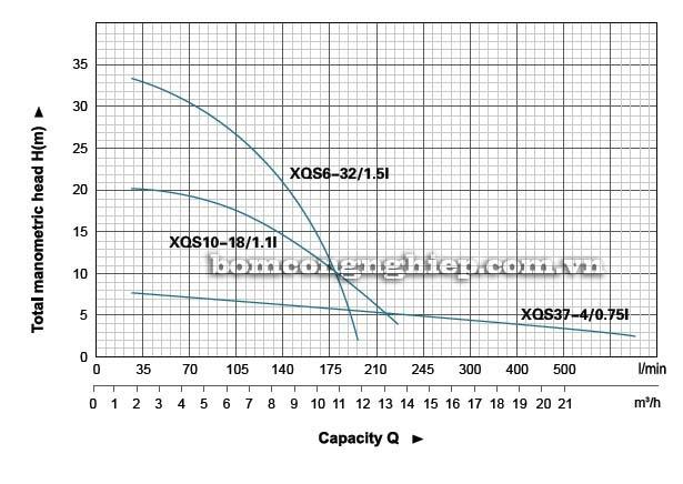 Máy bơm nước thải LEO XQS10-18 biểu đồl lưu lượng cột áp