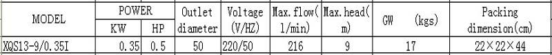 Máy bơm nước thải LEO XQS13-9 bảng thông số kỹ thuật