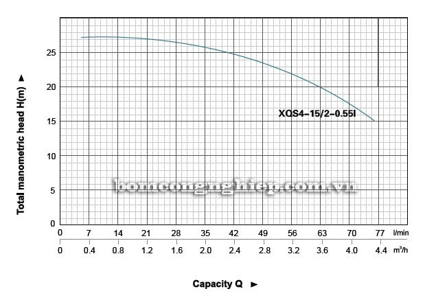 Máy bơm nước thải LEO XQS4-15 biểu đồ lưu lượng cột áp