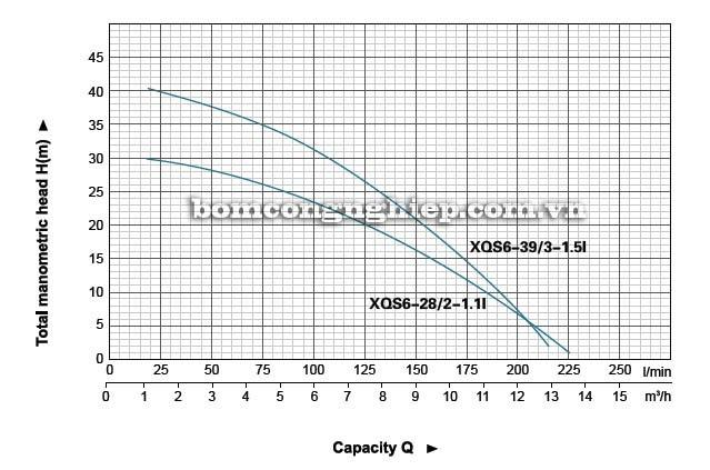 Máy bơm nước thải LEO XQS6-28 biểu đồ lưu lượng cột áp