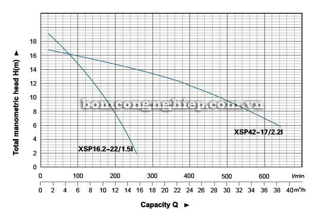 Máy bơm nước thải LEO XSP16 biểu đồ hoạt động